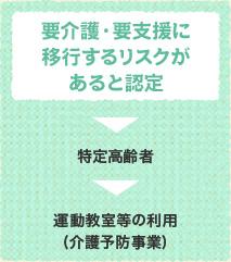 要介護・要支援に移行 するリスクがあると認定→特定高齢者→介護予防特定
